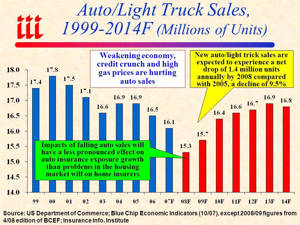 Auto/Light Truck Sales, 1999-2014F (Millions of Units)