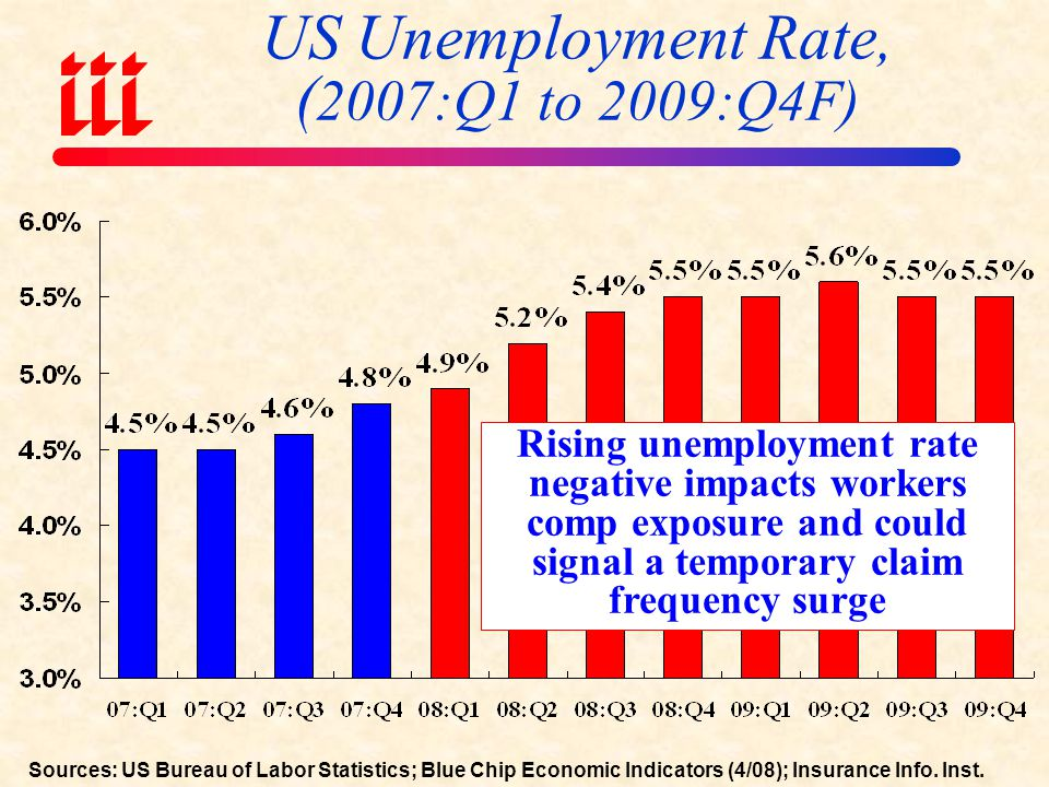 US Unemployment Rate, (2007:Q1 to 2009:Q4F)