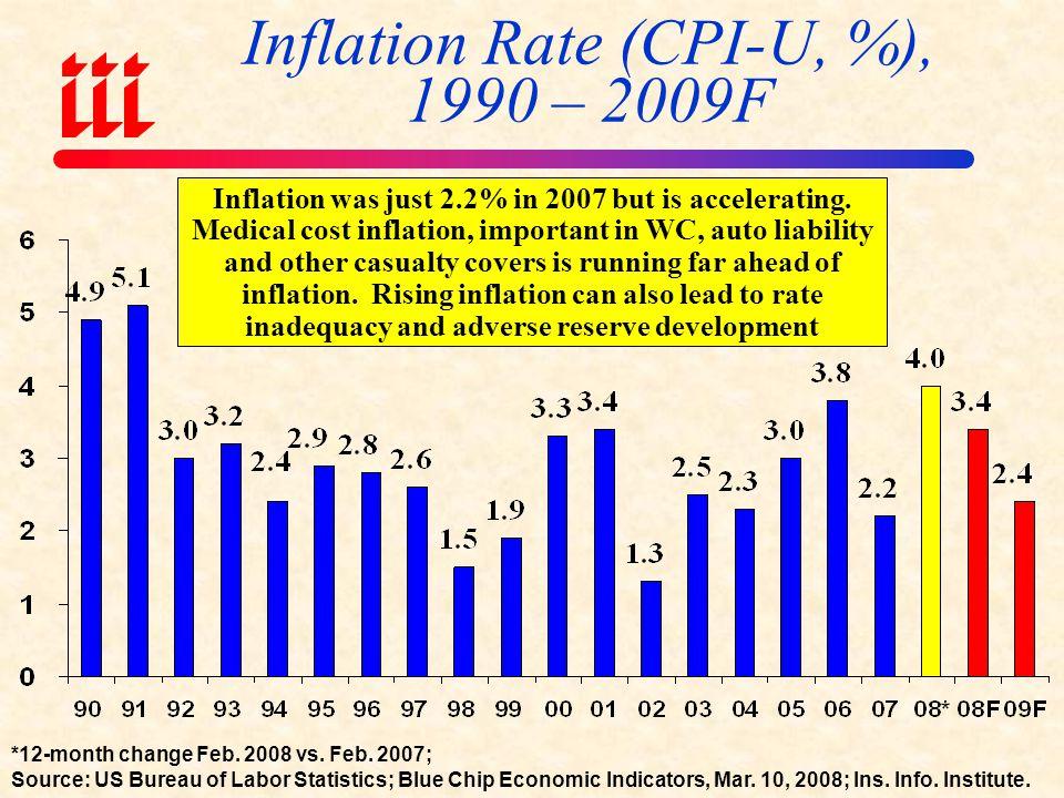 Inflation Rate (CPI-U, %), 1990 – 2009F