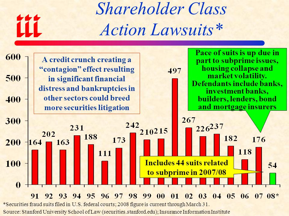 Shareholder Class Action Lawsuits*