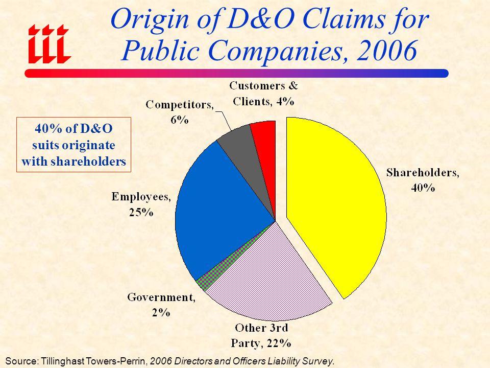 Origin of D&O Claims for Public Companies, 2006