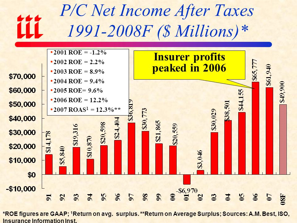 P/C Net Income After Taxes 1991-2008F ($ Millions)*
