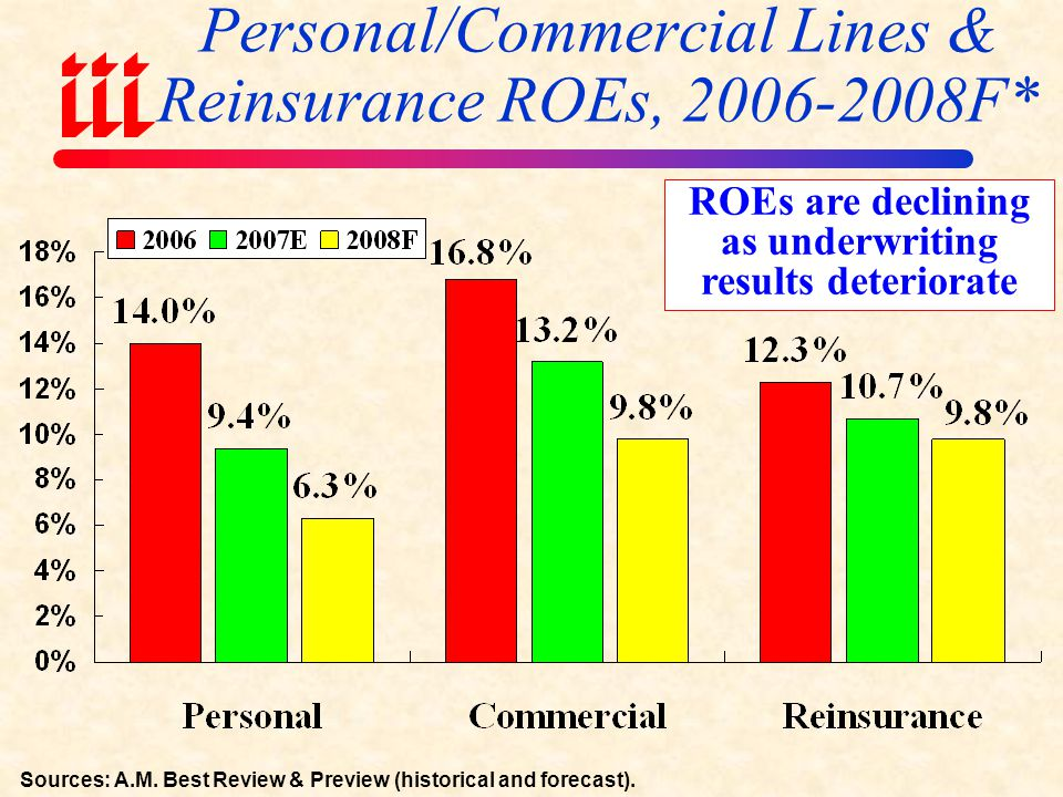 Personal/Commercial Lines & Reinsurance ROEs, 2006-2008F*