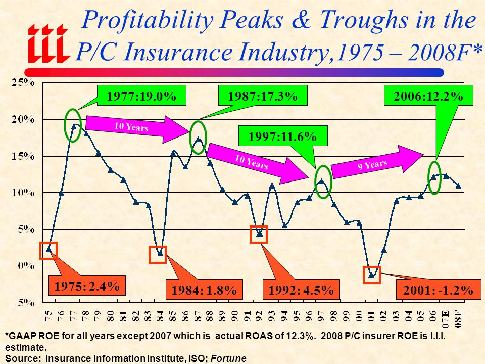 Profitability Peaks & Troughs in the P/C Insurance Industry,1975 – 2008F*