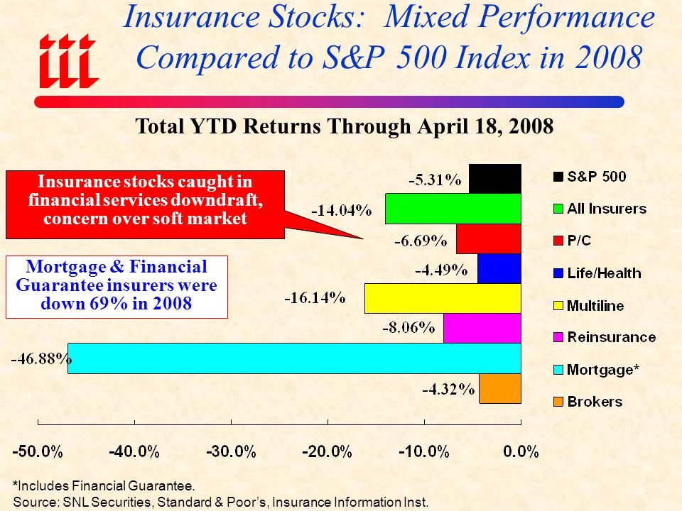 Insurance Stocks: Mixed Performance Compared to S&P 500 Index in 2008