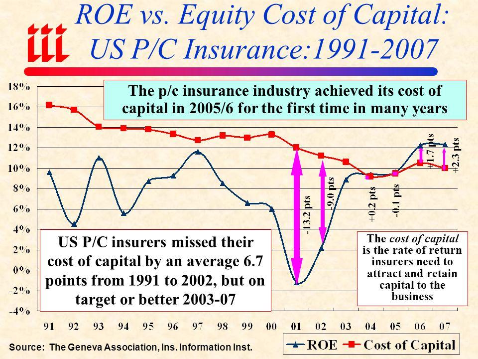 ROE vs. Equity Cost of Capital: US P/C Insurance:1991-2007