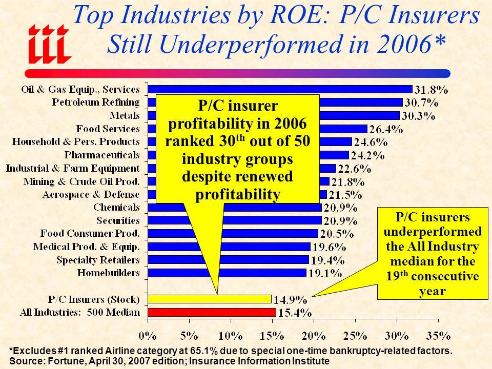 Top Industries by ROE: P/C Insurers Still Underperformed in 2006*