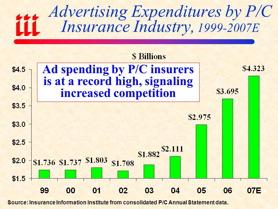 Advertising Expenditures by P/C Insurance Industry, 1999-2007E