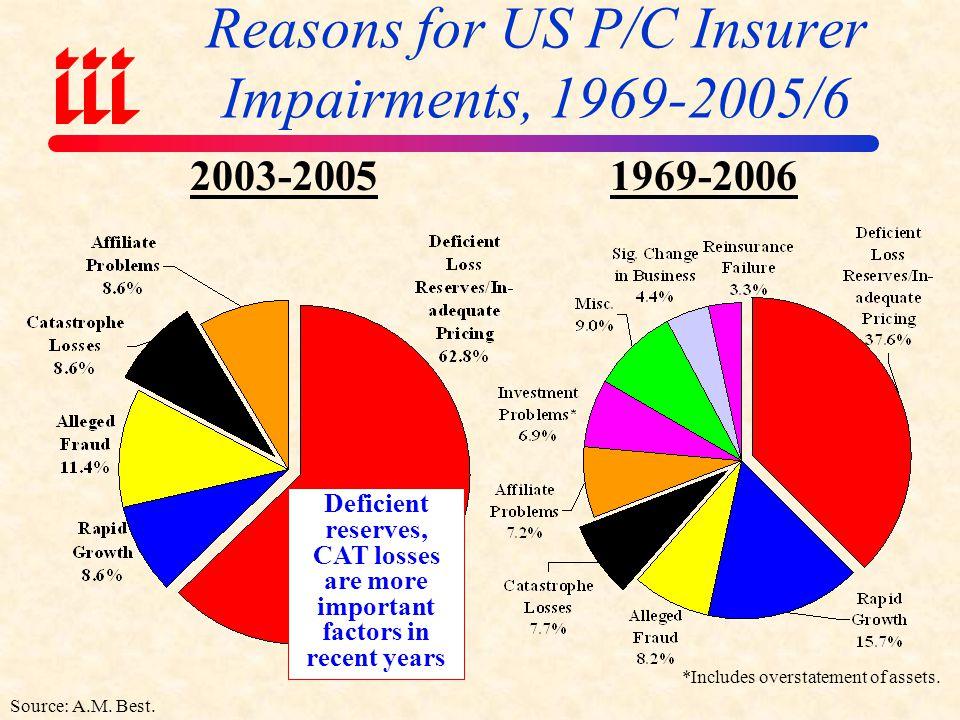 Reasons for US P/C Insurer Impairments, 1969-2005/6