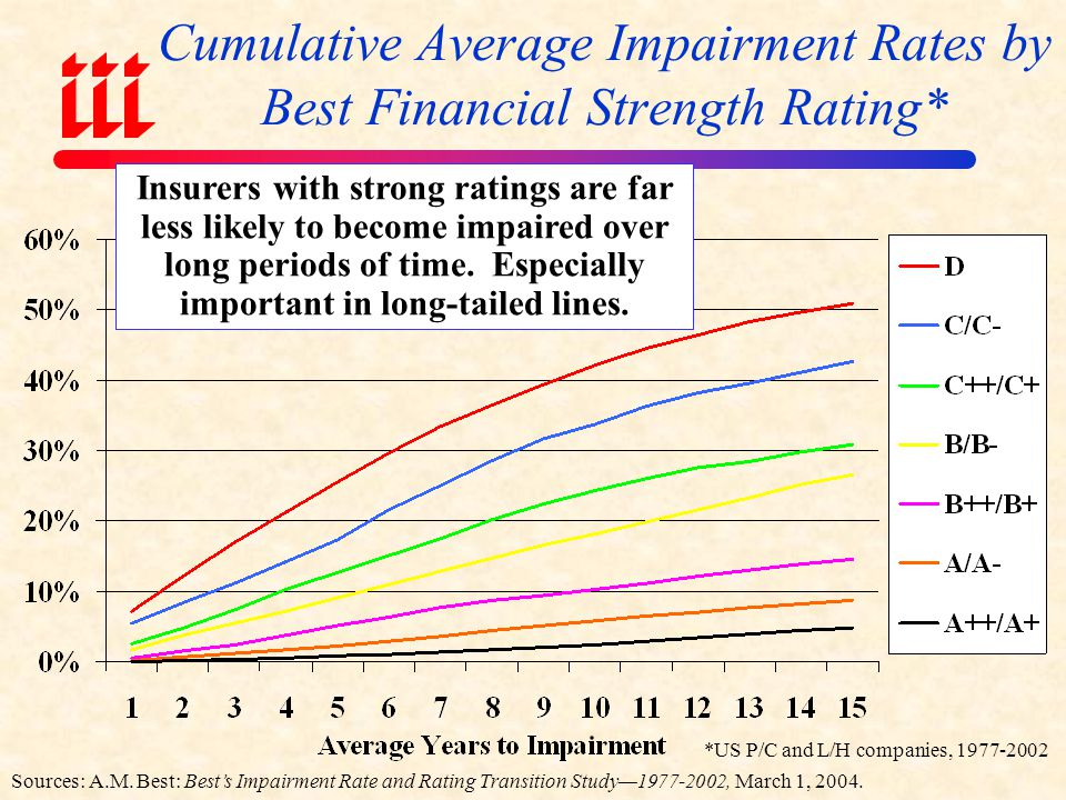 Cumulative Average Impairment Rates by Best Financial Strength Rating*
