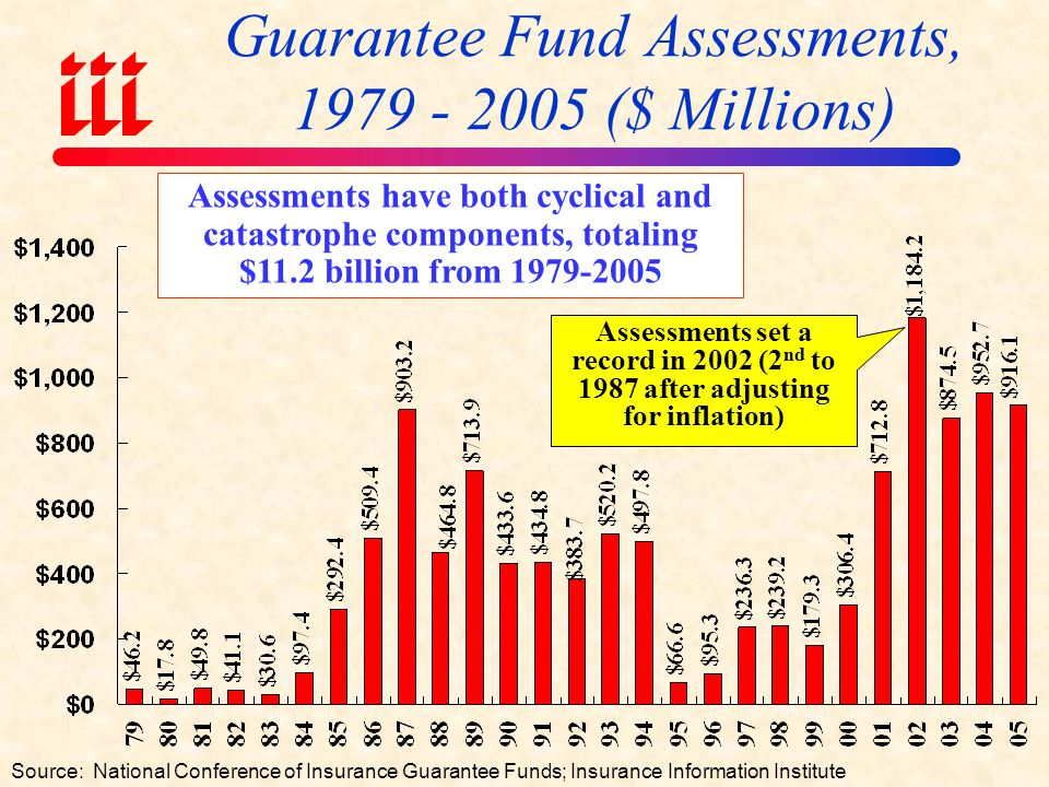 Guarantee Fund Assessments, 1979 - 2005 ($ Millions)