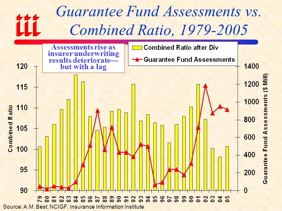 Guarantee Fund Assessments vs. Combined Ratio, 1979-2005