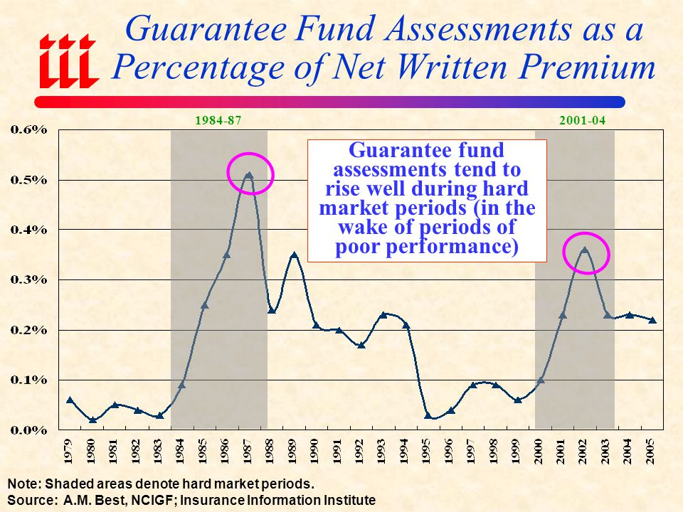 Guarantee Fund Assessments as a Percentage of Net Written Premium