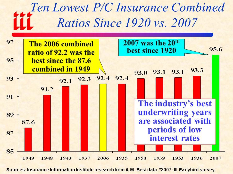 Ten Lowest P/C Insurance Combined Ratios Since 1920 vs. 2007
