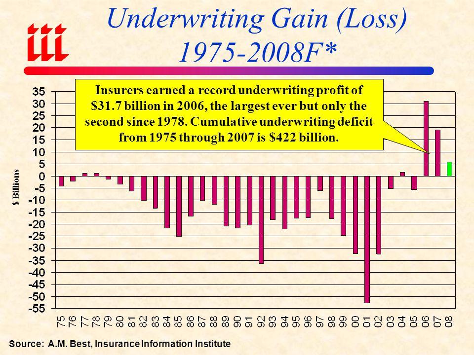 Underwriting Gain (Loss) 1975-2008F*