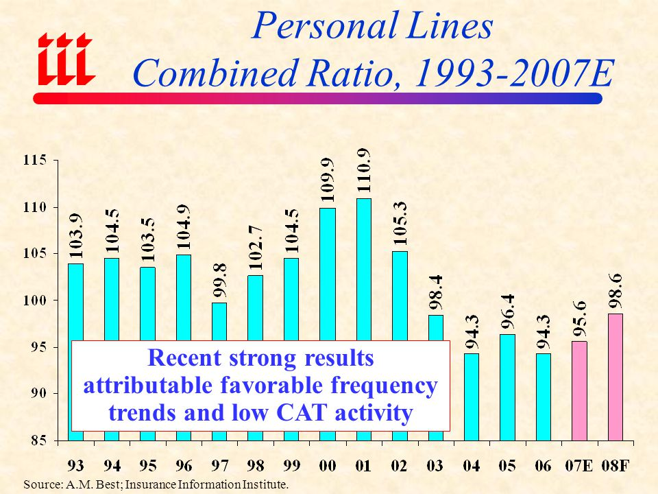 Personal Lines Combined Ratio, 1993-2007E