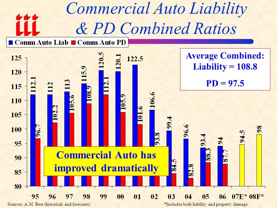 Commercial Auto Liability & PD Combined Ratios