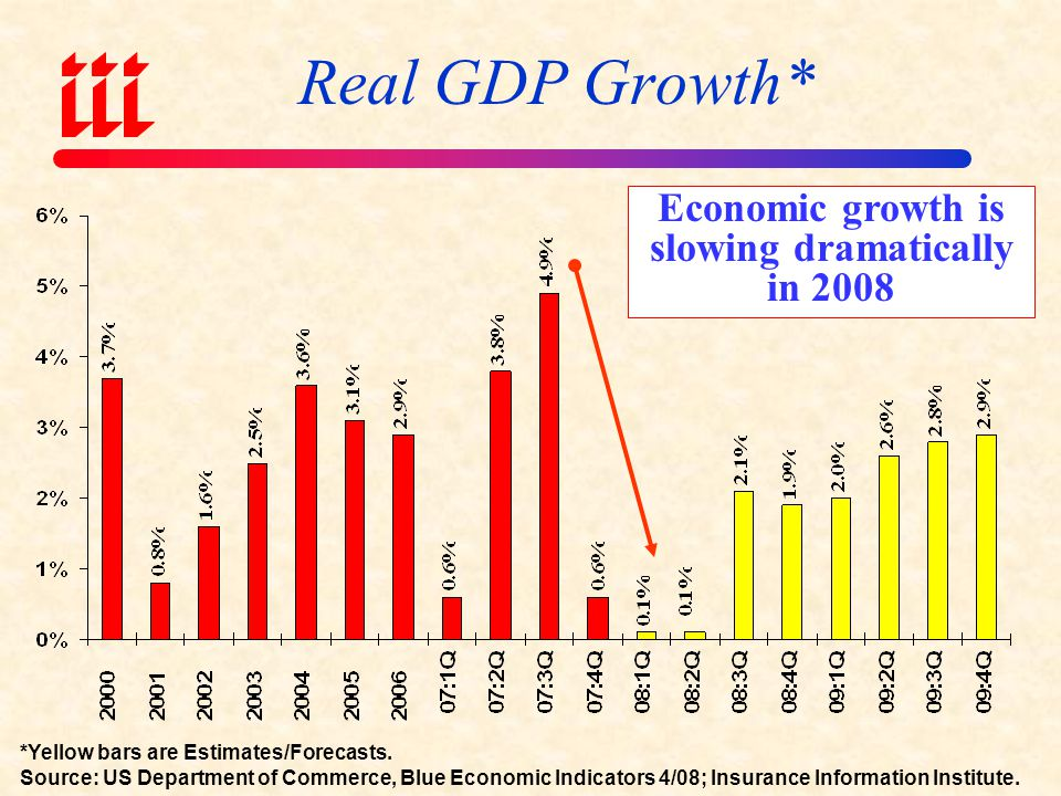 Economic growth is slowing dramatically in 2008