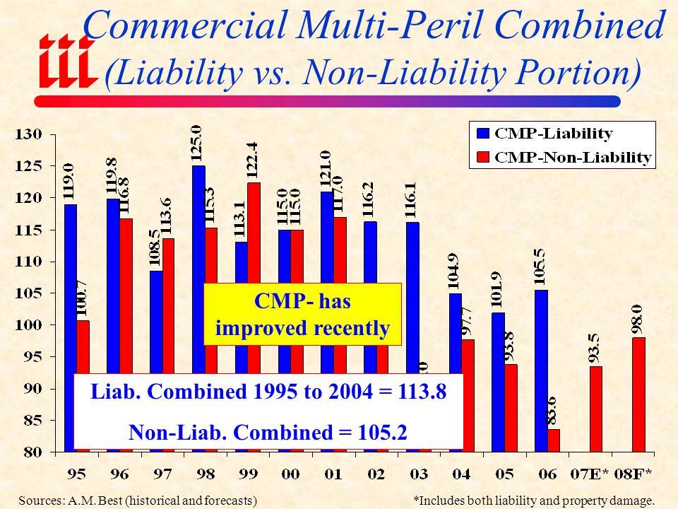 Commercial Multi-Peril Combined (Liability vs. Non-Liability Portion)