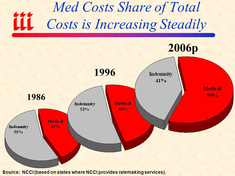Med Costs Share of Total Costs is Increasing Steadily