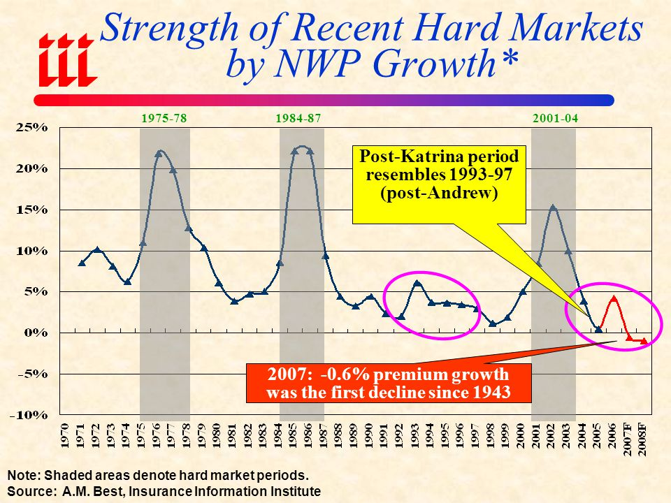 Strength of Recent Hard Markets by NWP Growth*