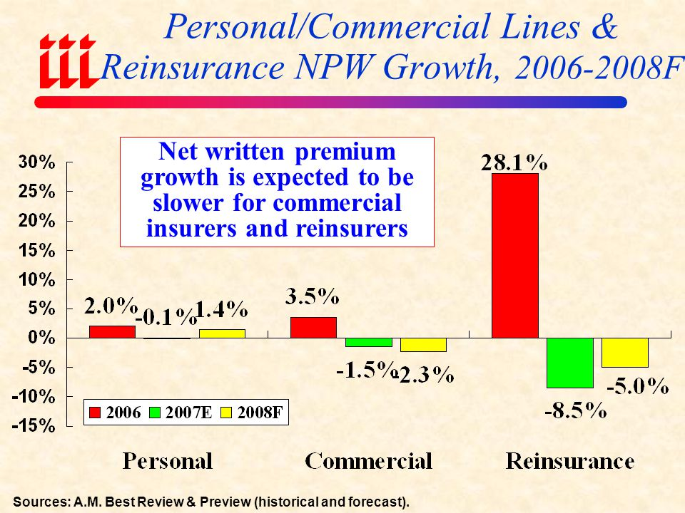 Personal/Commercial Lines & Reinsurance NPW Growth, 2006-2008F