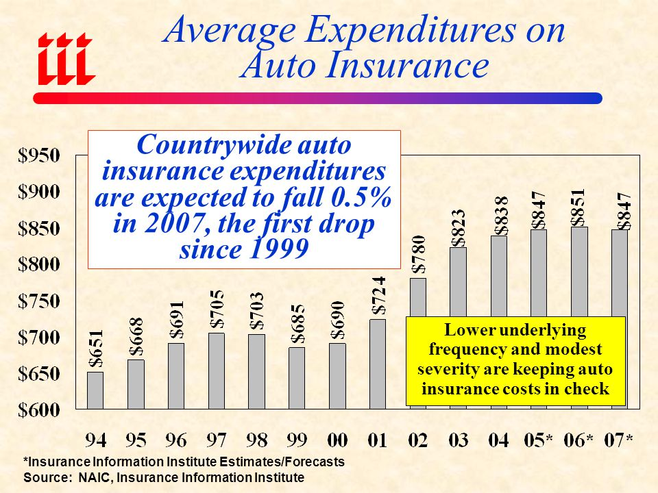 Average Expenditures on Auto Insurance