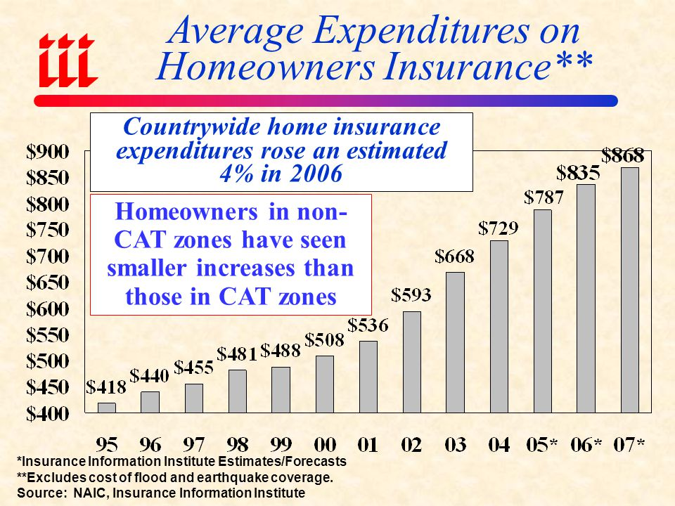 Countrywide home insurance expenditures rose an estimated 4% in 2006