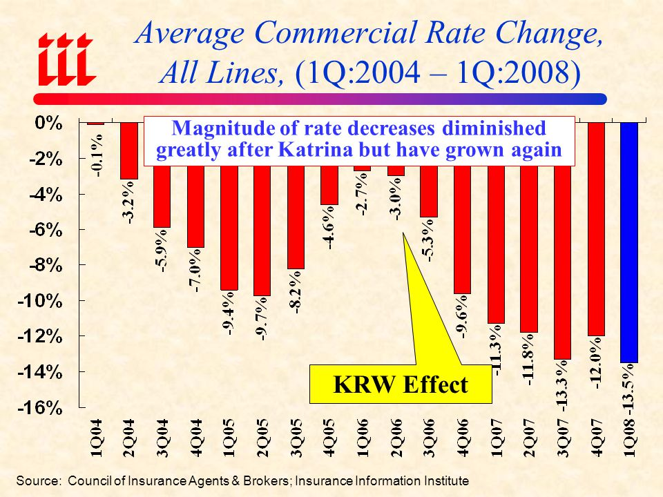 Average Commercial Rate Change, All Lines, (1Q:2004 – 1Q:2008)
