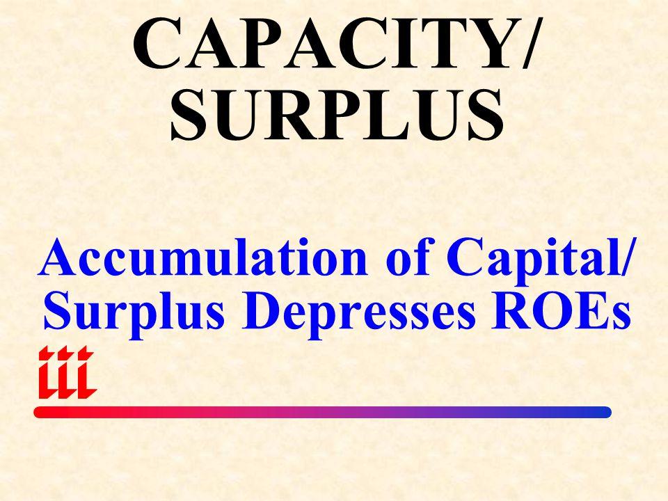 CAPACITY/ SURPLUS Accumulation of Capital/ Surplus Depresses ROEs