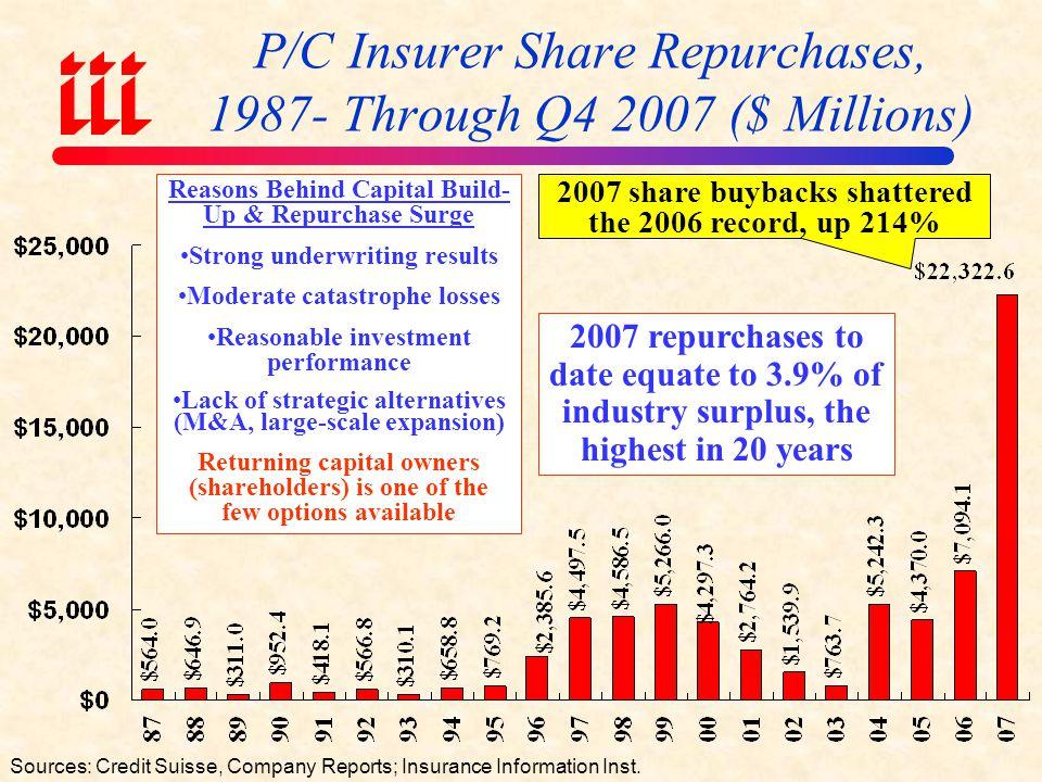 P/C Insurer Share Repurchases, 1987- Through Q4 2007 ($ Millions)