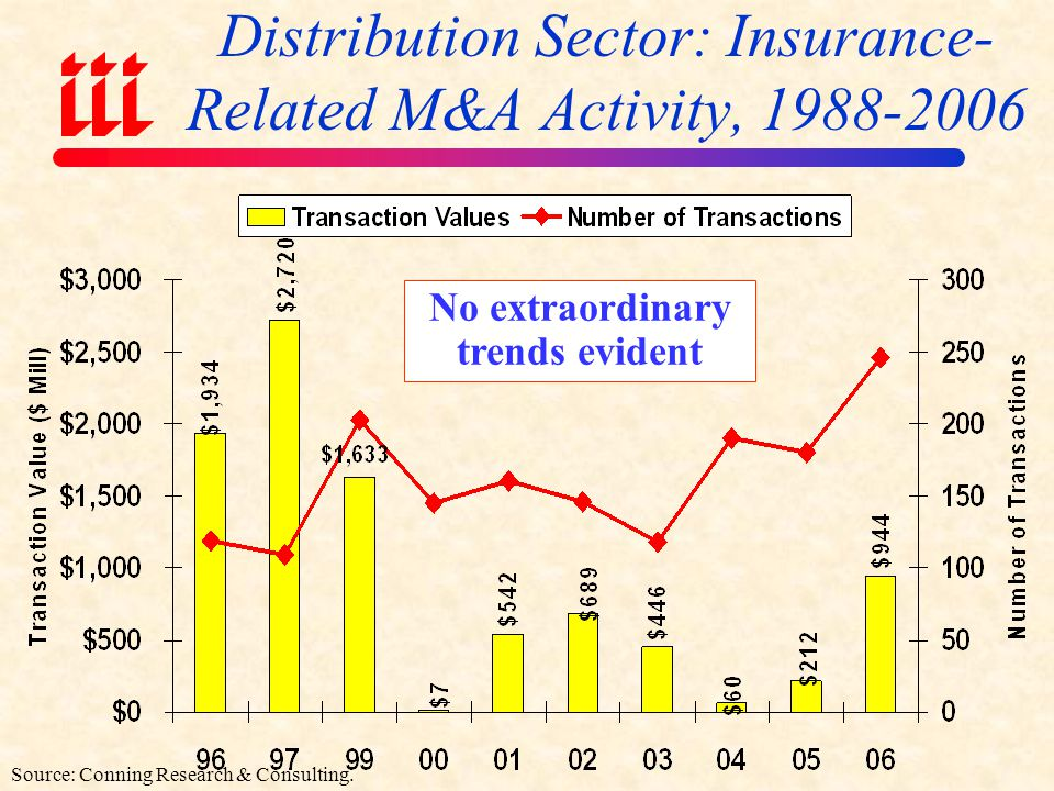 Distribution Sector: Insurance-Related M&A Activity, 1988-2006