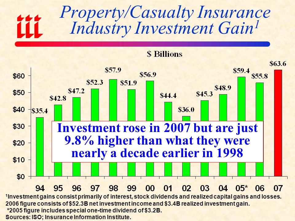Property/Casualty Insurance Industry Investment Gain1