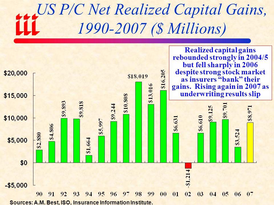 US P/C Net Realized Capital Gains, 1990-2007 ($ Millions)