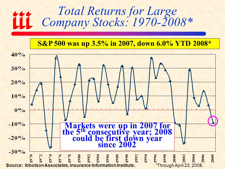 Total Returns for Large Company Stocks: 1970-2008*