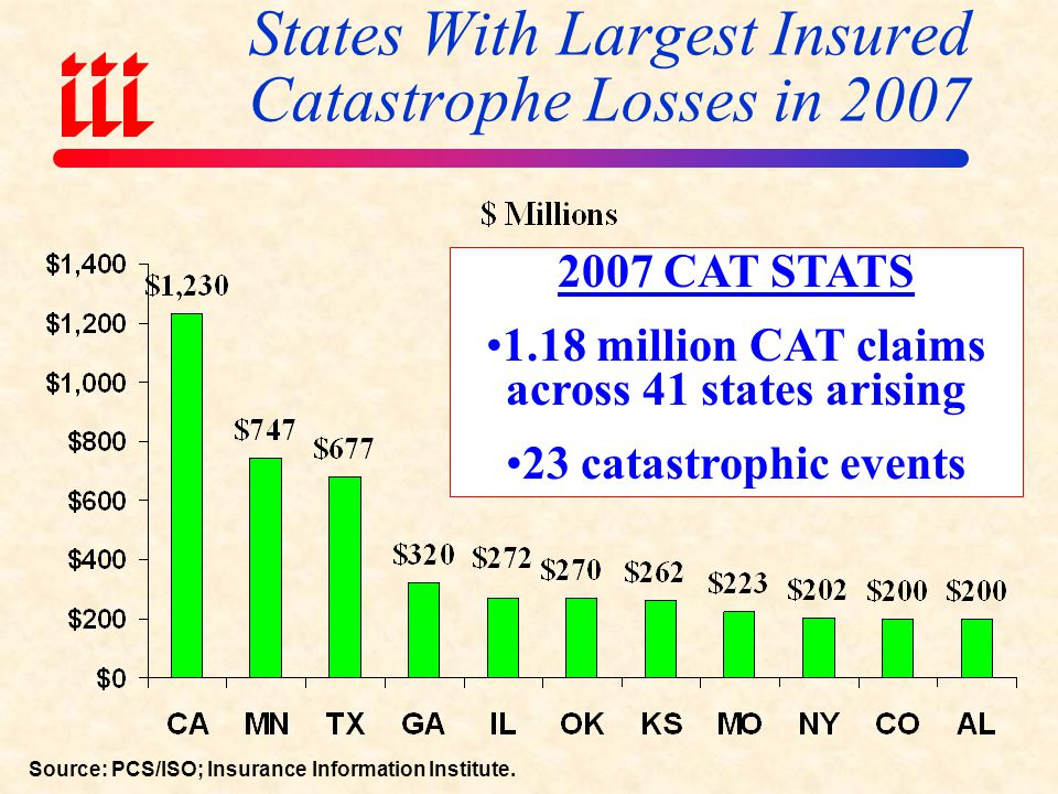 States With Largest Insured Catastrophe Losses in 2007