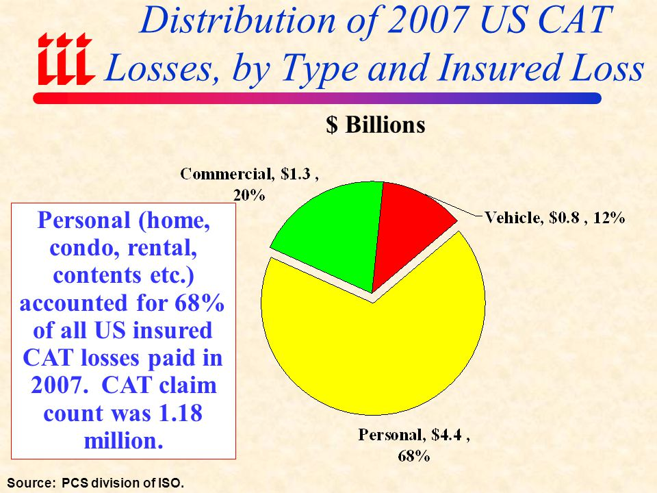 Distribution of 2007 US CAT Losses, by Type and Insured Loss