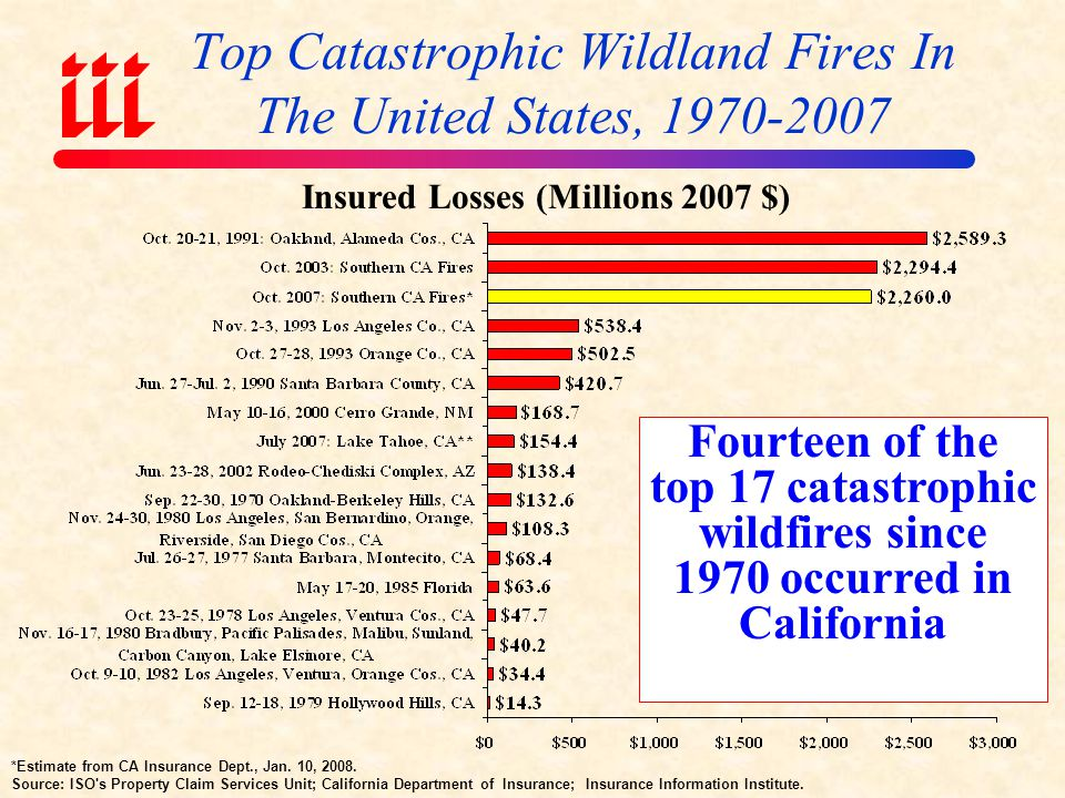 Top Catastrophic Wildland Fires In The United States, 1970-2007