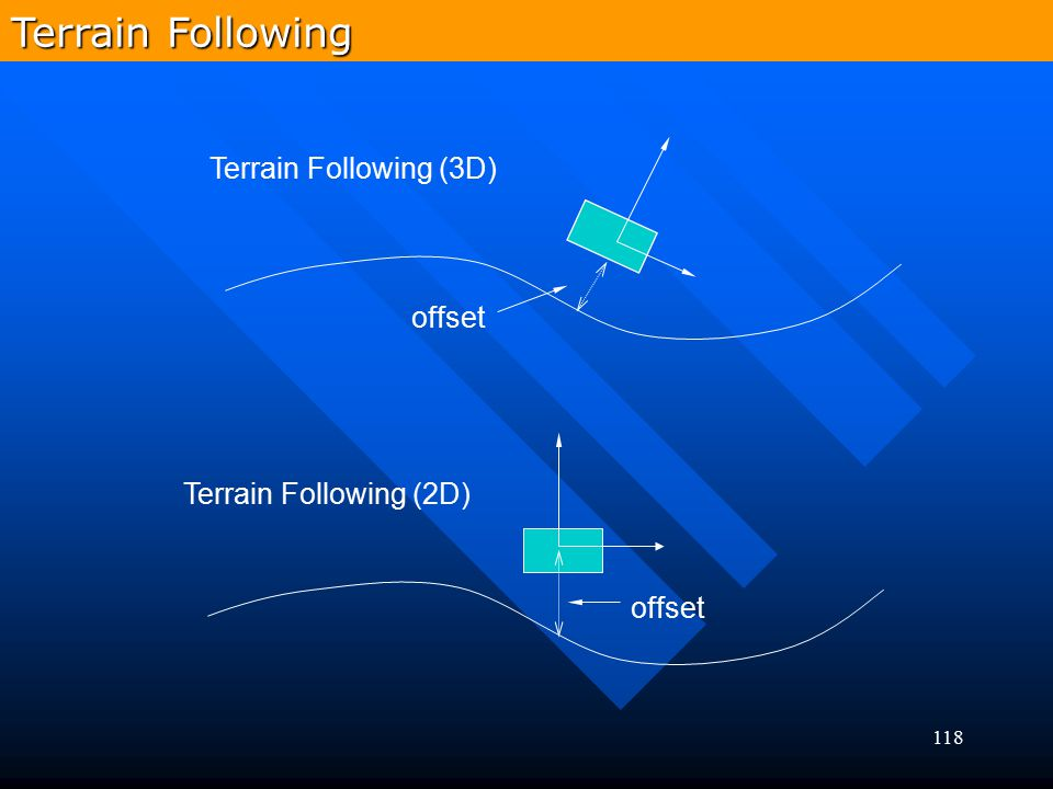 Terrain Following Terrain Following (3D) offset Terrain Following (2D)