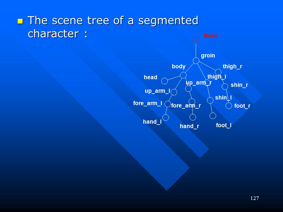 The scene tree of a segmented character :