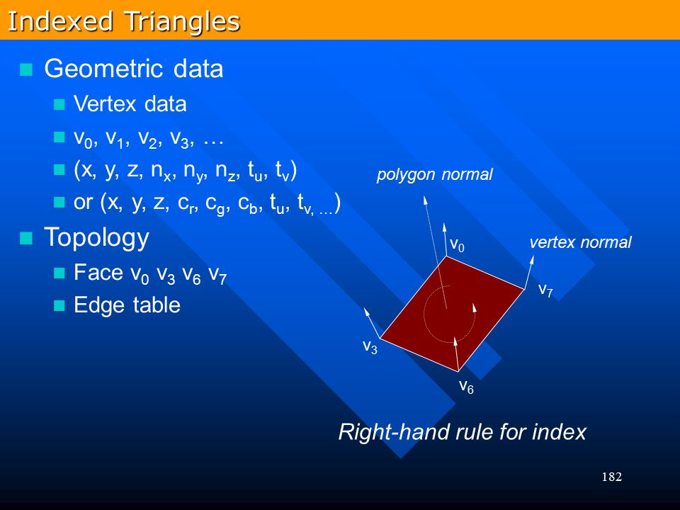Indexed Triangles Geometric data Topology Vertex data