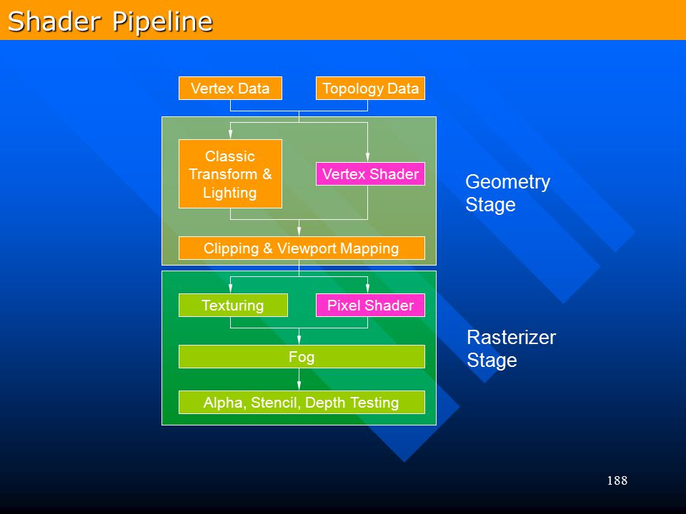 Shader Pipeline Geometry Stage Rasterizer Stage Vertex Data