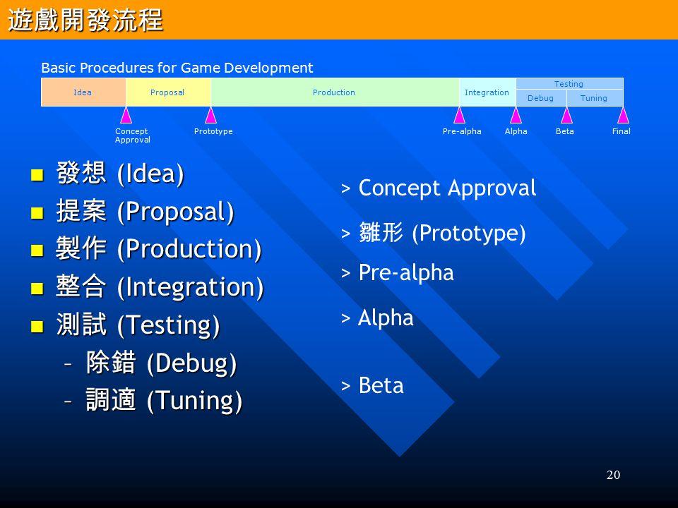 遊戲開發流程 發想 (Idea) 提案 (Proposal) 製作 (Production) 整合 (Integration)