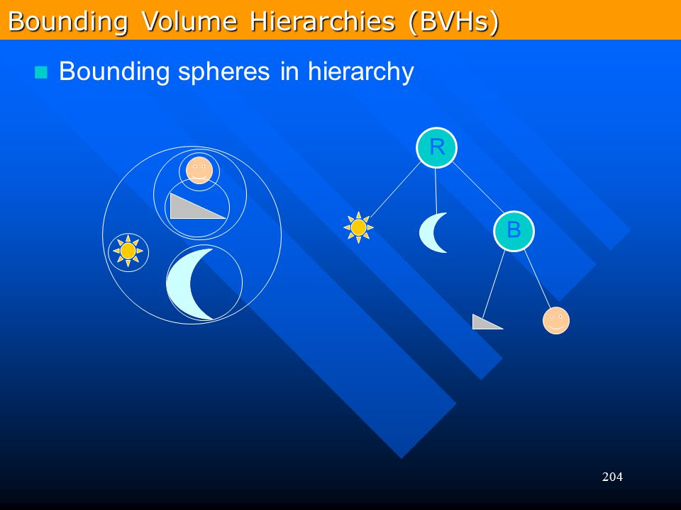 Bounding Volume Hierarchies (BVHs)