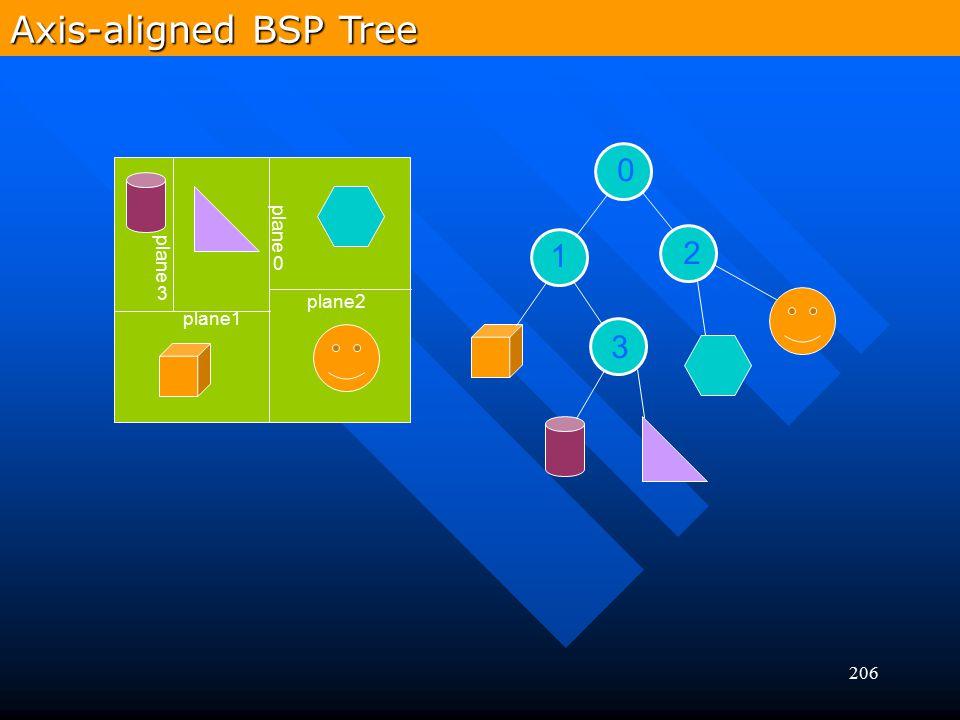 Axis-aligned BSP Tree plane0 plane3 1 2 plane2 plane1 3