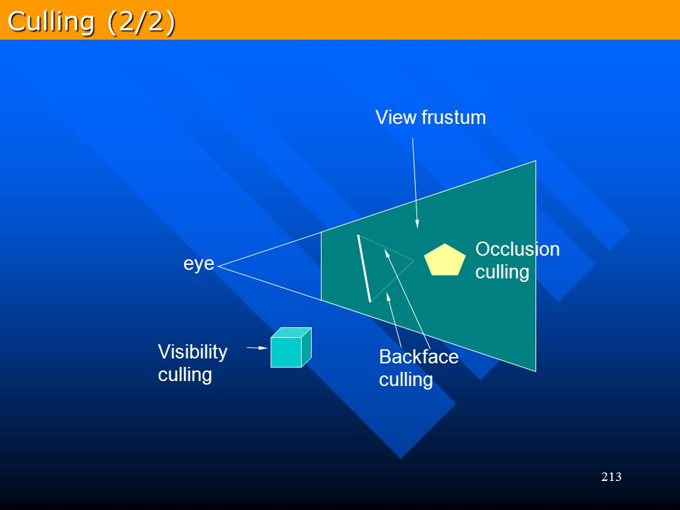 Culling (2/2) View frustum Occlusion culling eye Visibility Backface