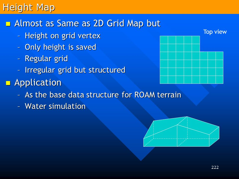 Almost as Same as 2D Grid Map but