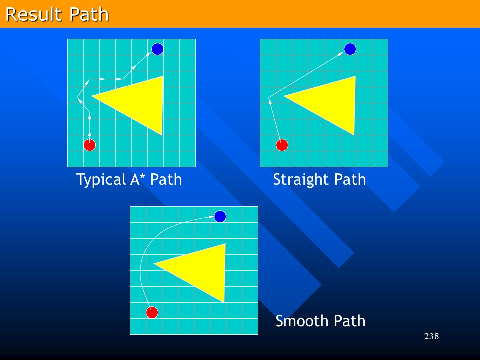 Result Path Typical A* Path Straight Path Smooth Path