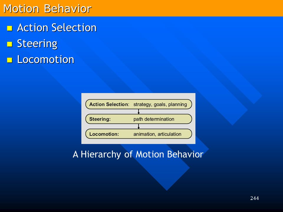 Motion Behavior Action Selection Steering Locomotion