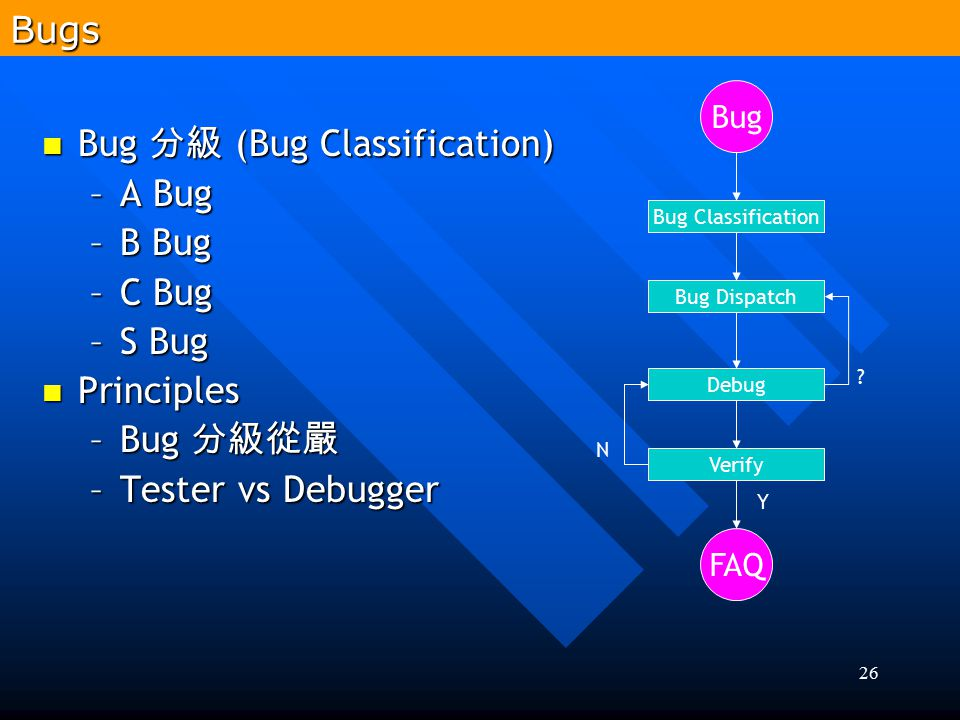 Bug 分級 (Bug Classification) A Bug B Bug C Bug S Bug Principles